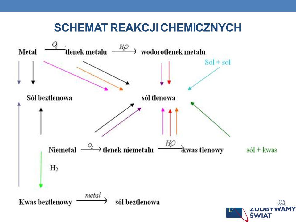 Schemat reakcji chemicznych
