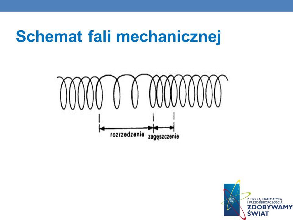 Schemat fali mechanicznej