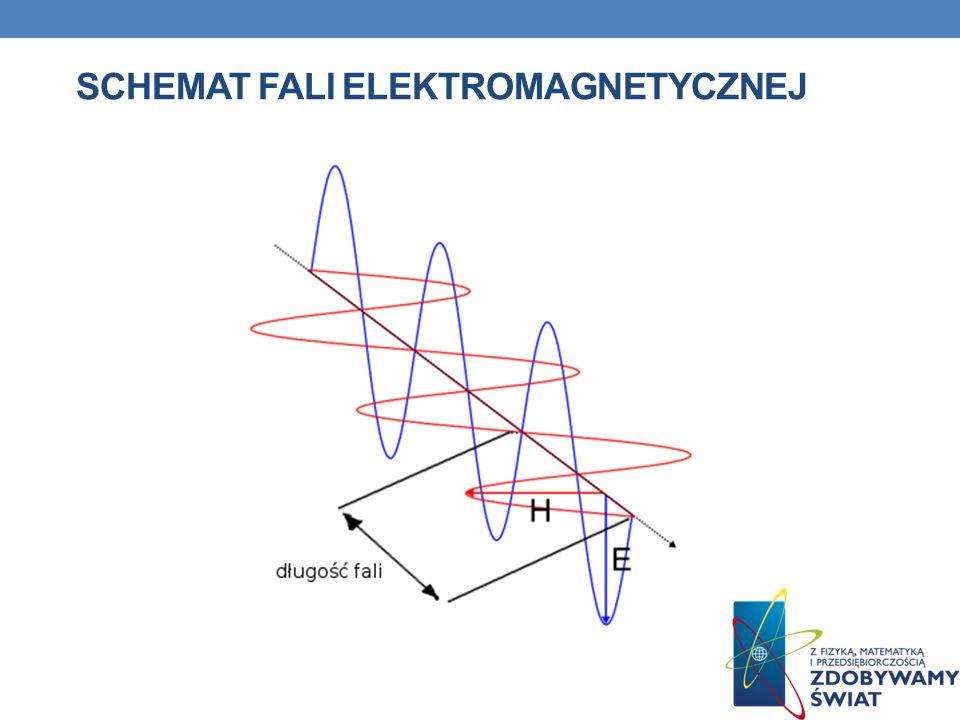 Schemat fali elektromagnetycznej