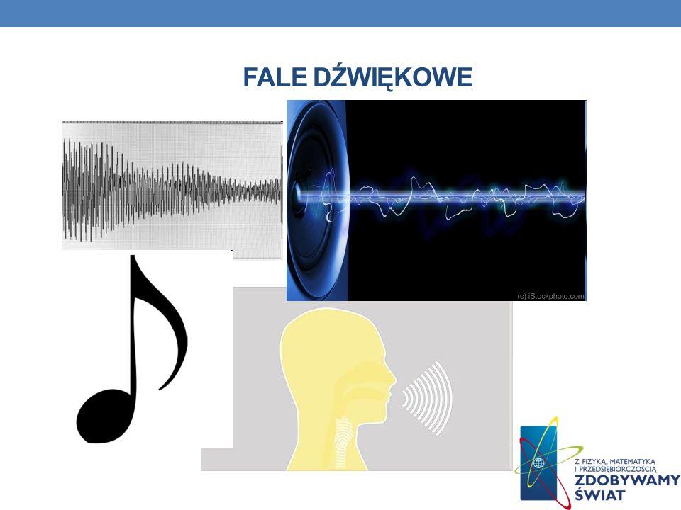 Fale dźwiękowe