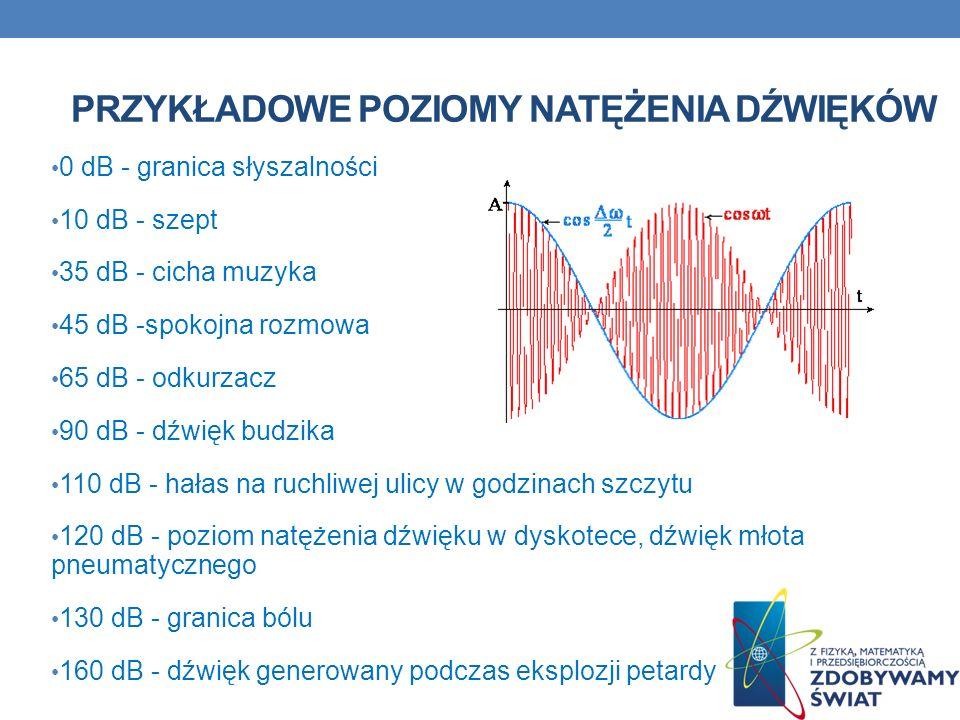 Przykładowe poziomy natężenia dźwięków