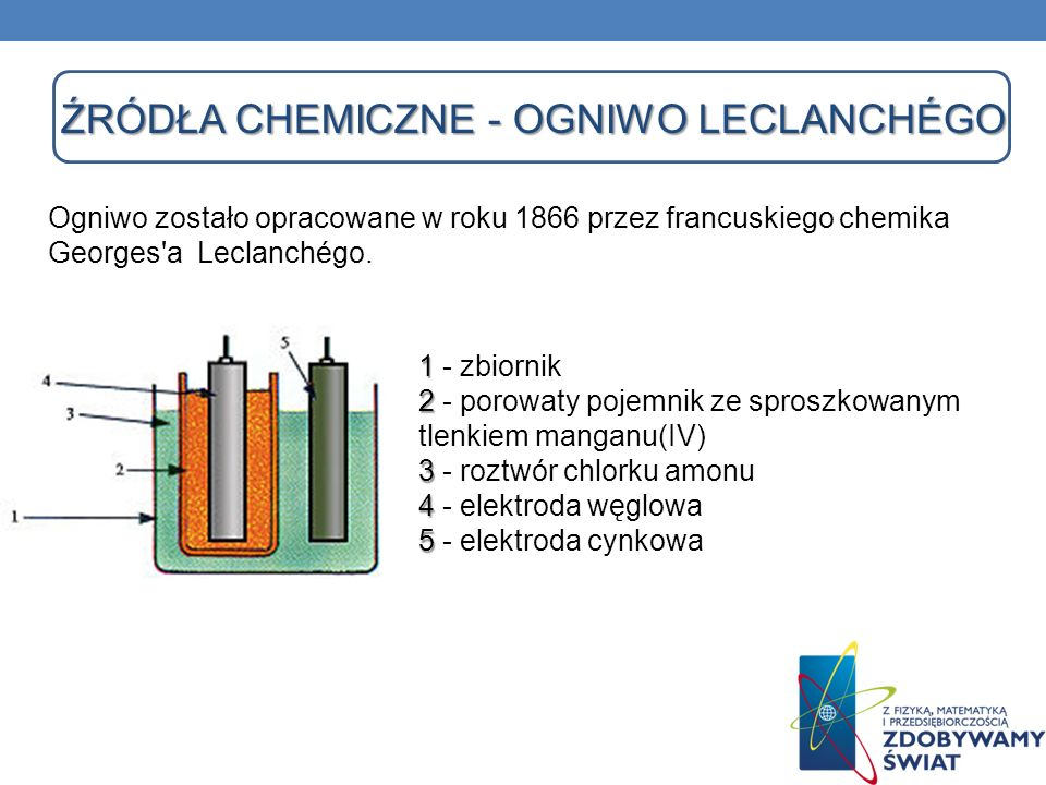 Źródła chemiczne - Ogniwo LeclanchÉgo