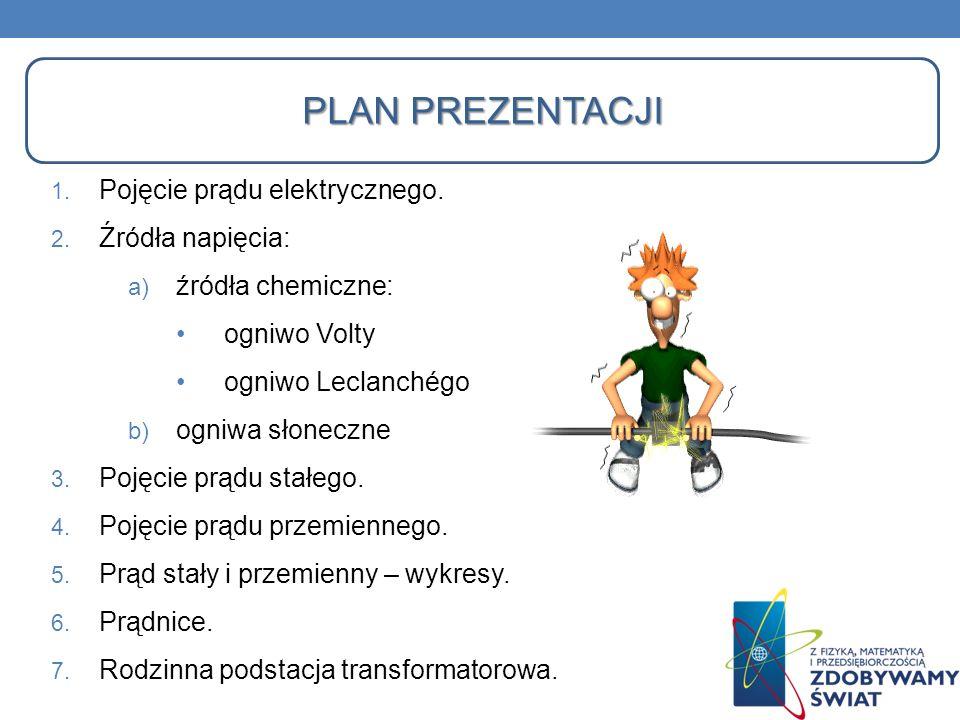 Plan prezentacji Pojęcie prądu elektrycznego. Źródła napięcia: