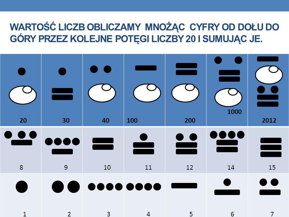 Wartość liczb obliczamy mnożąc cyfry od dołu do góry przez kolejne potęgi liczby 20 i sumując je.