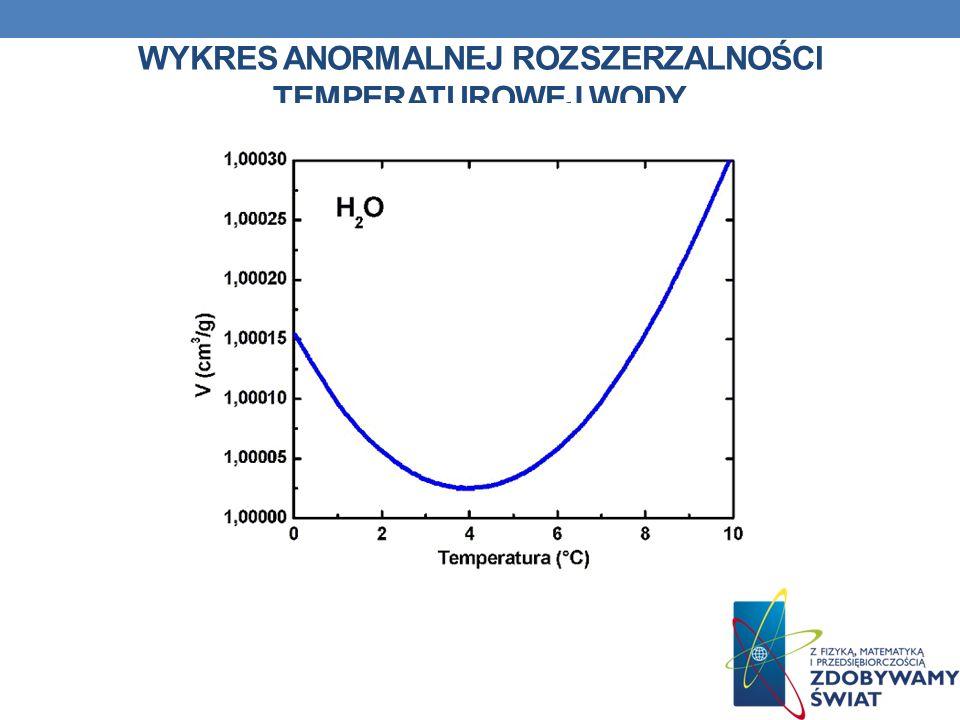 Wykres anormalnej rozszerzalności temperaturowej wody
