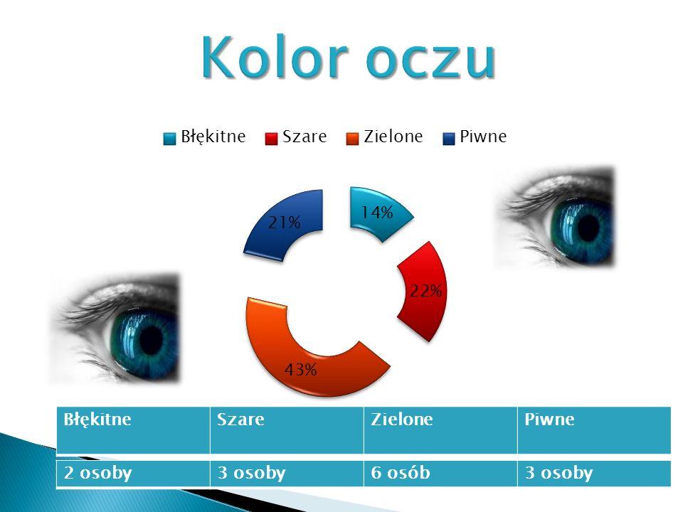 Kolor oczu Błękitne Szare Zielone Piwne 2 osoby 3 osoby 6 osób