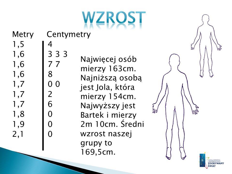 WZROST Metry Centymetry 1,5 4 1,6 3 3 3 1,6 7 7 1,6 8 1,7 0 0 1,7 2 1,7 6 1,8 0 1,9 0 2,1 0