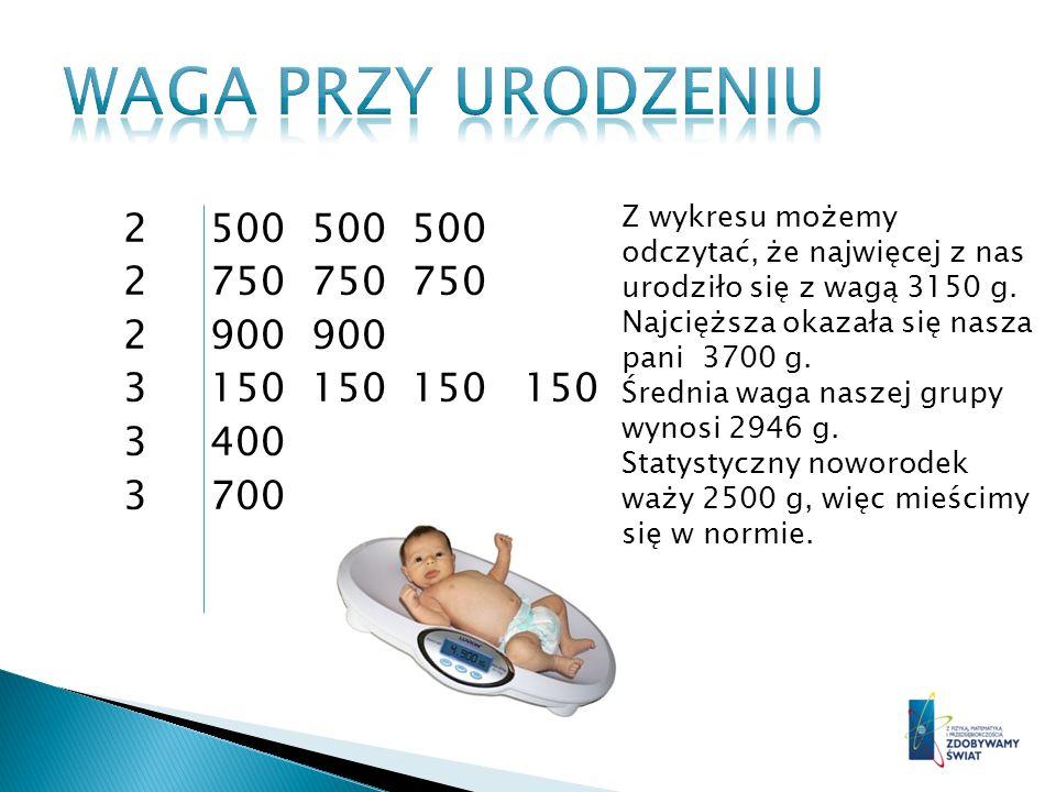 WAGA PRZY URODZENIU 2 500 500 500 2 750 750 750 2 900 900 3 150 150 150 150 3 400 3 700