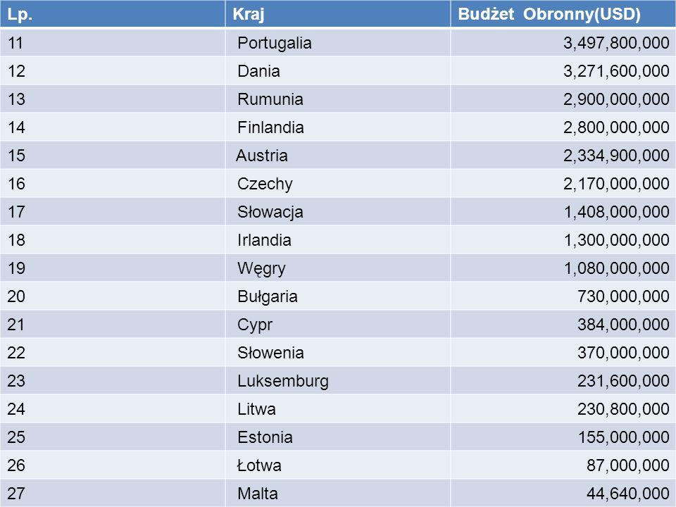 Lp. Kraj. Budżet Obronny(USD) 11. Portugalia. 3,497,800,000. 12. Dania. 3,271,600,000. 13.