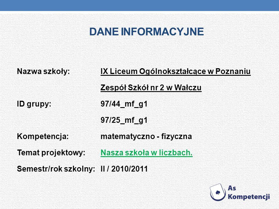 Dane INFORMACYJNE Nazwa szkoły: IX Liceum Ogólnokształcące w Poznaniu