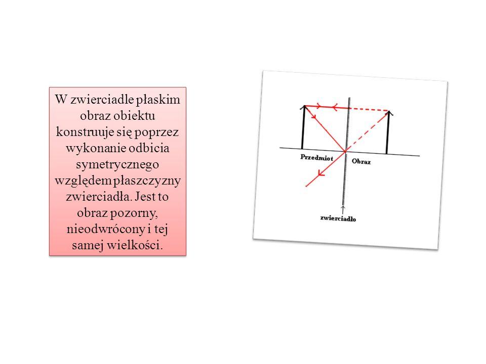 W zwierciadle płaskim obraz obiektu konstruuje się poprzez wykonanie odbicia symetrycznego względem płaszczyzny zwierciadła.