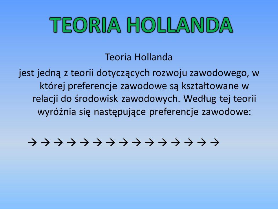 TEORIA HOLLANDA Teoria Hollanda