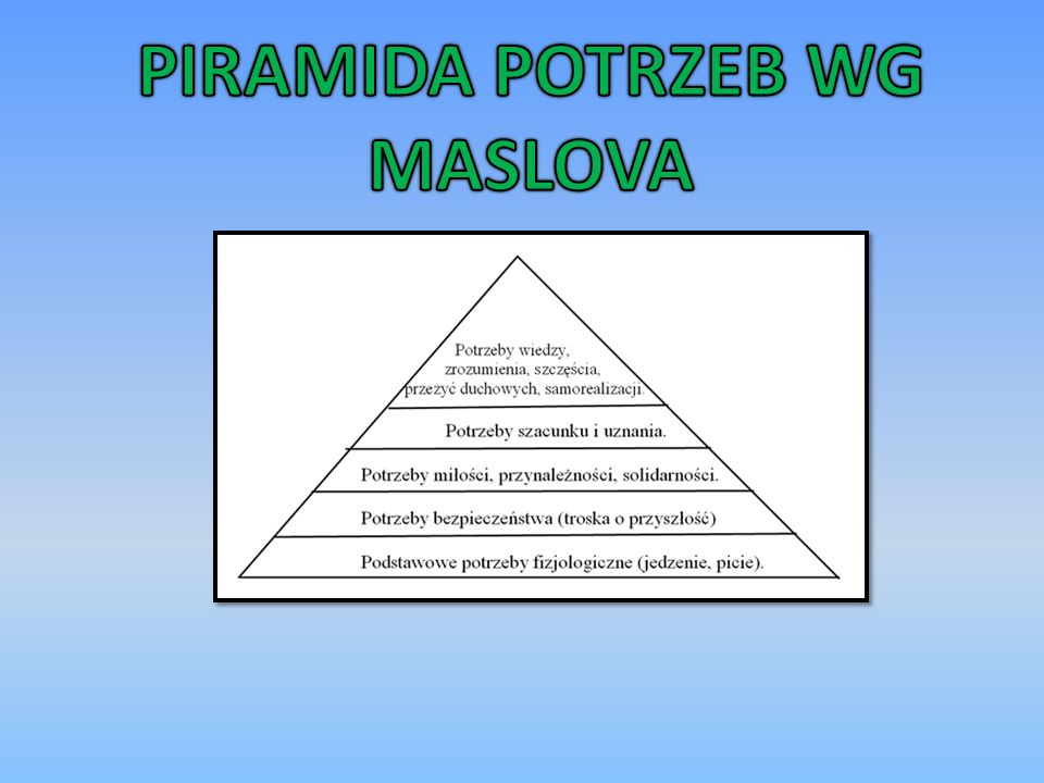 PIRAMIDA POTRZEB WG MASLOVA
