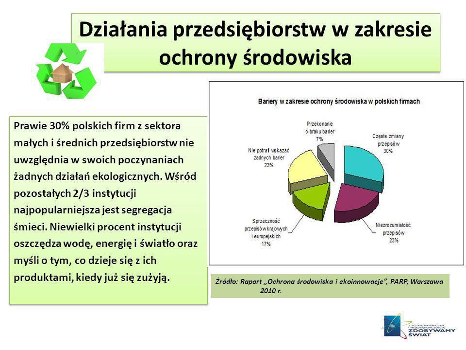 Działania przedsiębiorstw w zakresie ochrony środowiska