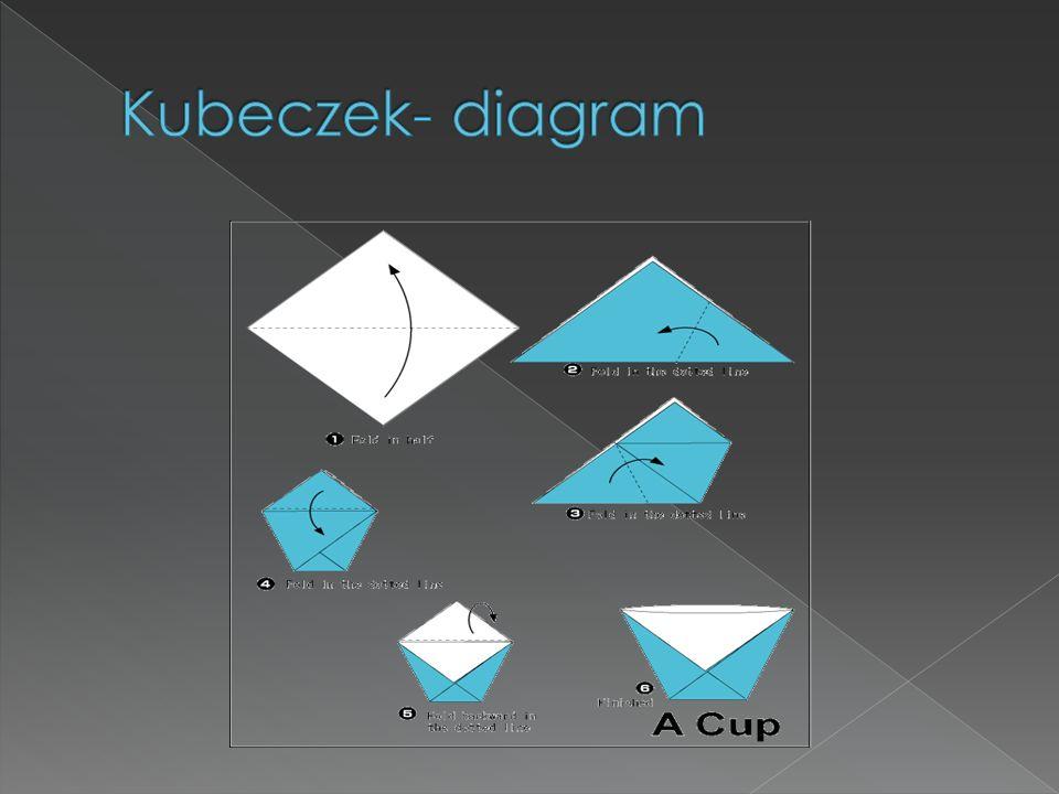 Kubeczek- diagram