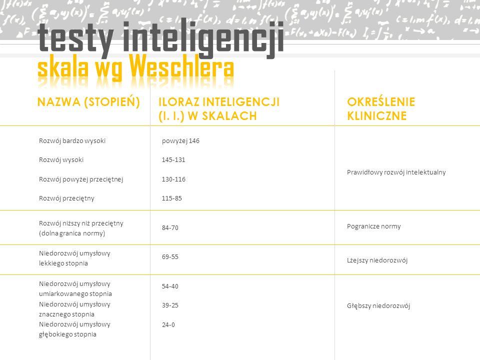 testy inteligencji skala wg Weschlera NAZWA (STOPIEŃ)