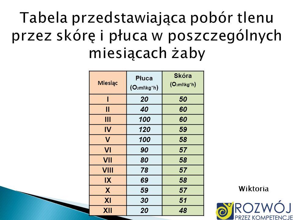Tabela przedstawiająca pobór tlenu przez skórę i płuca w poszczególnych miesiącach żaby