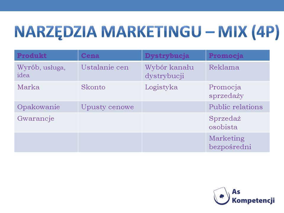 Narzędzia Marketingu – mix (4P)