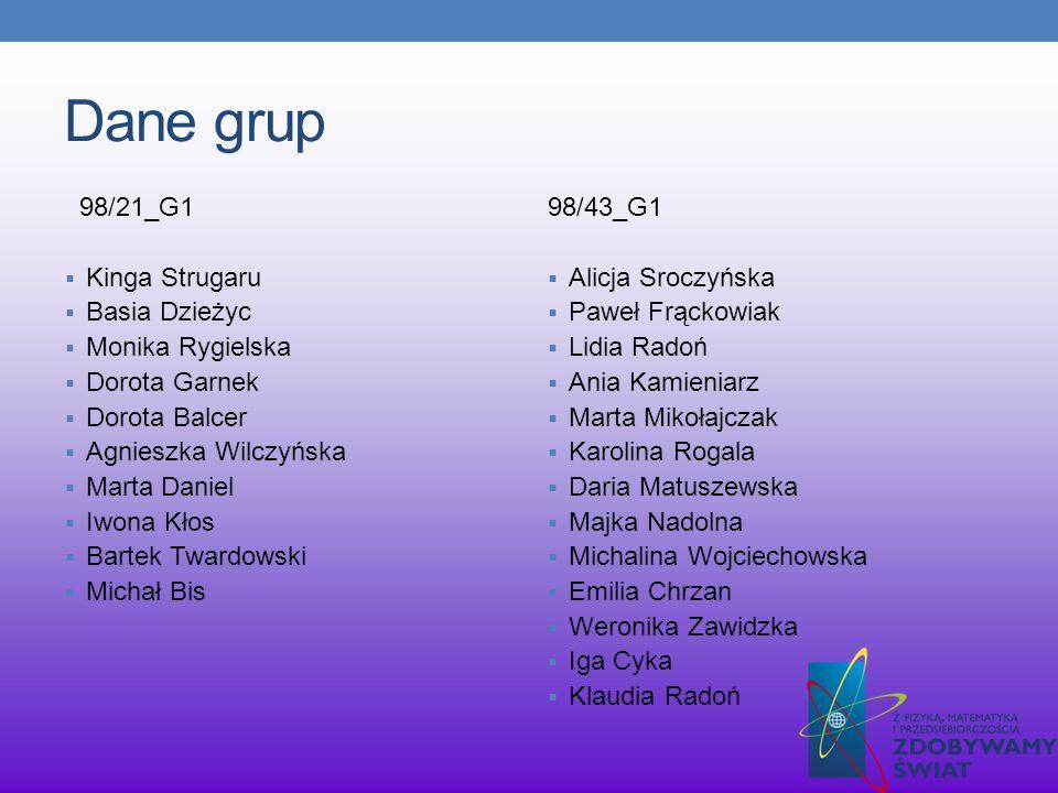 Dane grup 98/21_G1 Kinga Strugaru Basia Dzieżyc Monika Rygielska