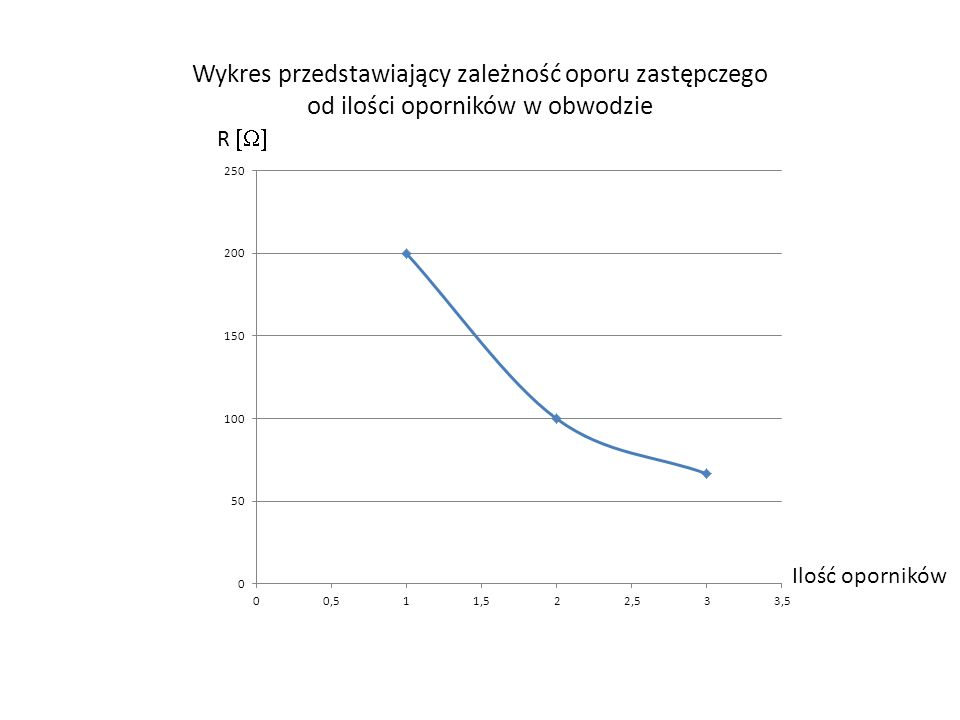 Wykres przedstawiający zależność oporu zastępczego od ilości oporników w obwodzie