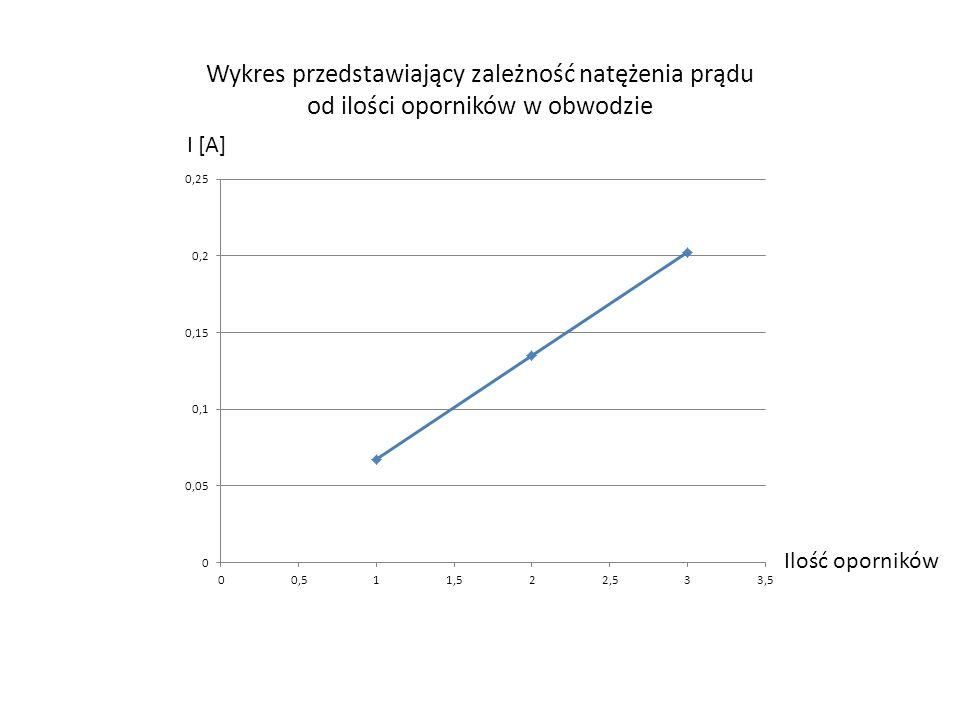 Wykres przedstawiający zależność natężenia prądu od ilości oporników w obwodzie