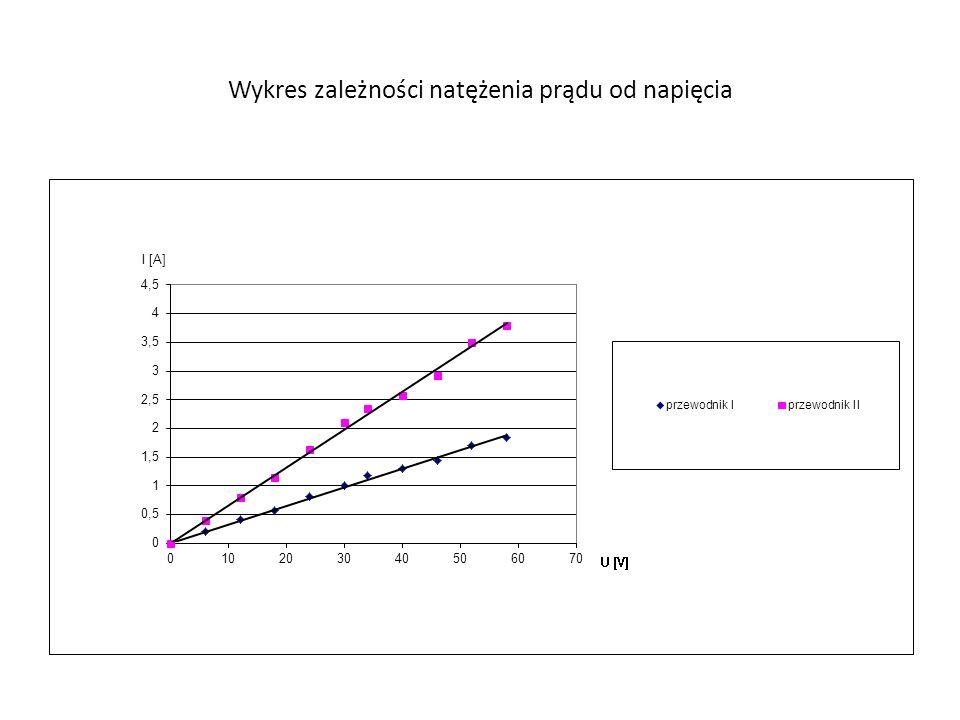 Wykres zależności natężenia prądu od napięcia