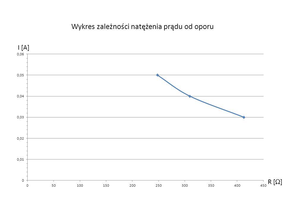 Wykres zależności natężenia prądu od oporu
