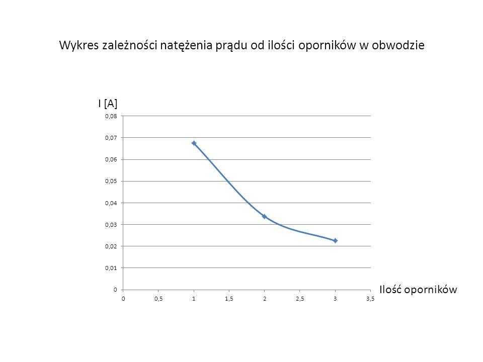 Wykres zależności natężenia prądu od ilości oporników w obwodzie