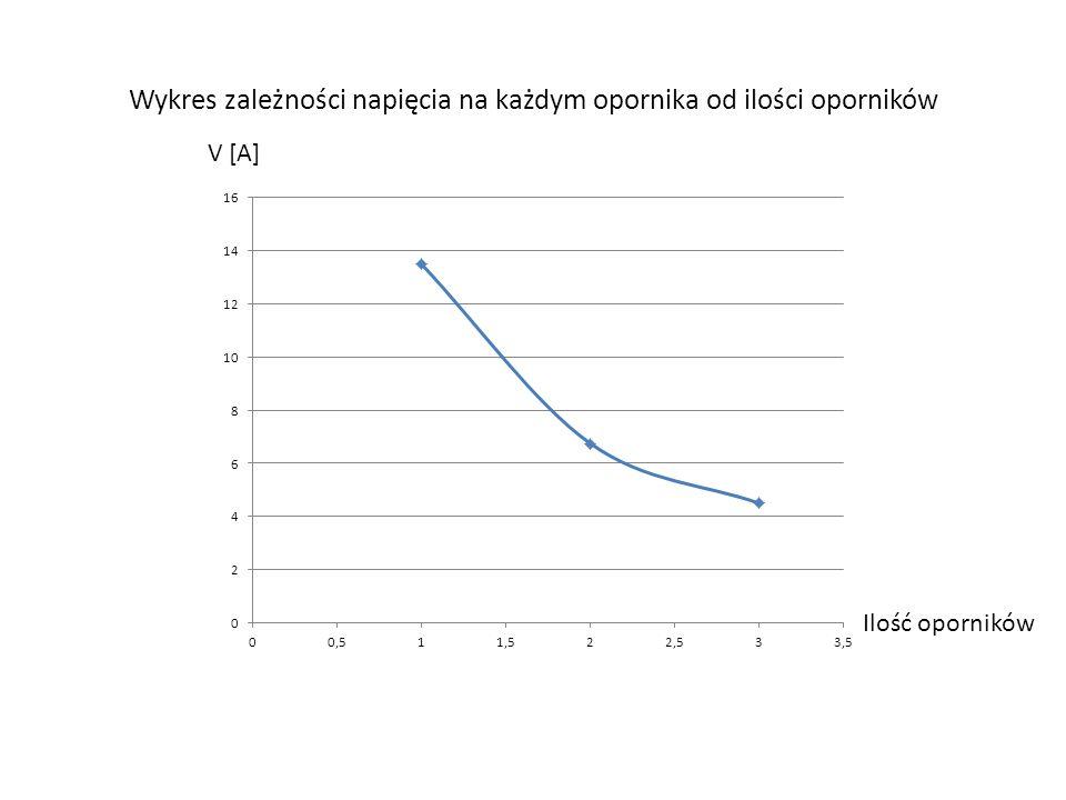 Wykres zależności napięcia na każdym opornika od ilości oporników