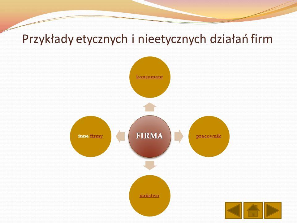 Przykłady etycznych i nieetycznych działań firm
