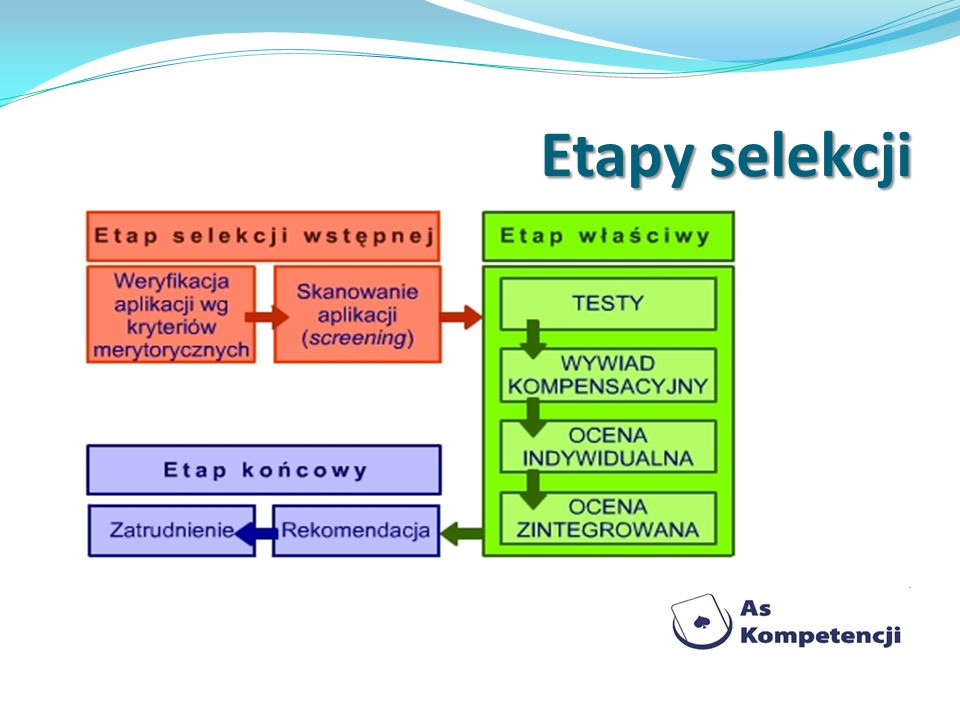 Etapy selekcji