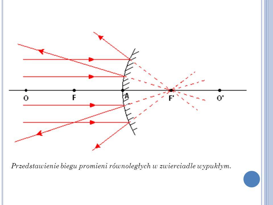 Przedstawienie biegu promieni równoległych w zwierciadle wypukłym.