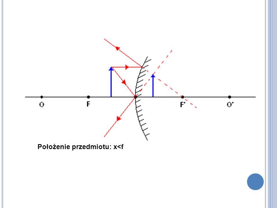 Położenie przedmiotu: x<f