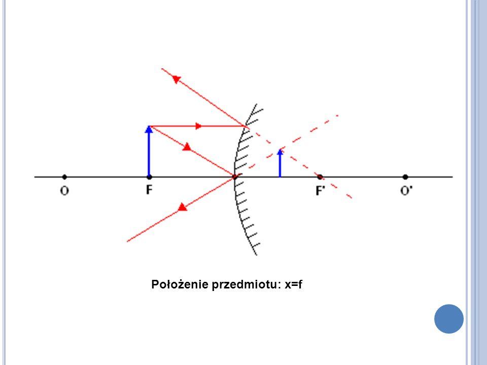 Położenie przedmiotu: x=f