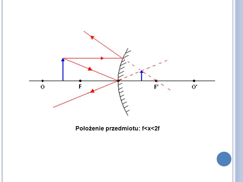 Położenie przedmiotu: f<x<2f