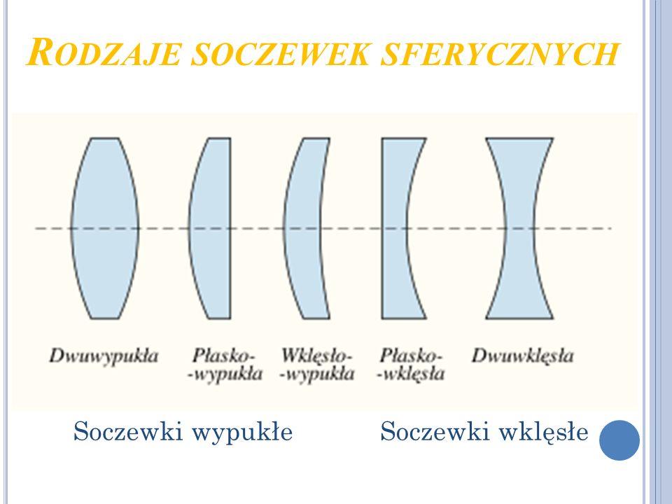 Rodzaje soczewek sferycznych