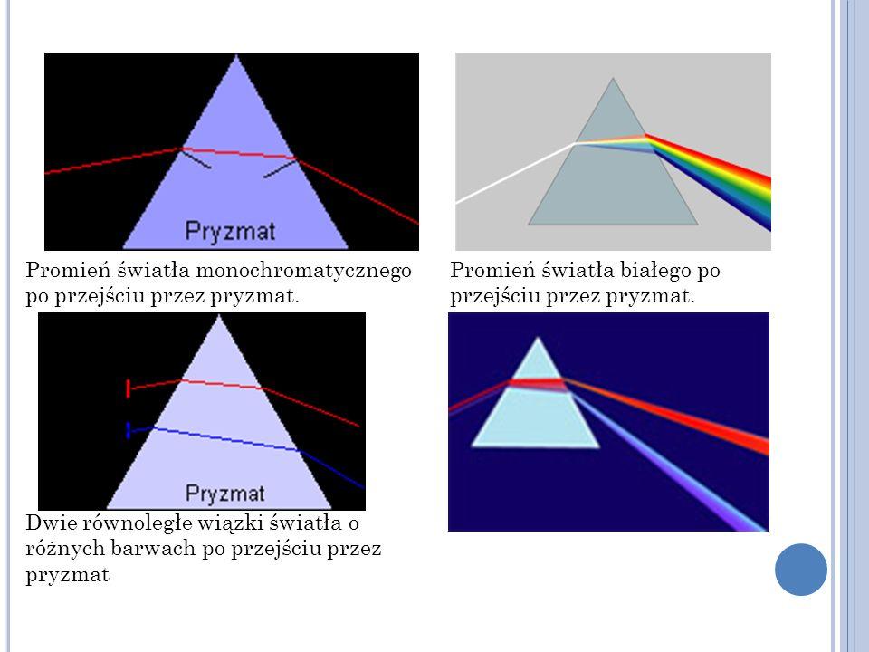 Promień światła monochromatycznego po przejściu przez pryzmat.