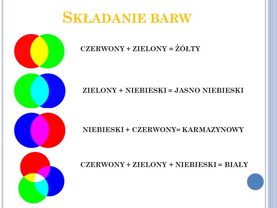 Składanie barw CZERWONY + ZIELONY = ŻÓŁTY