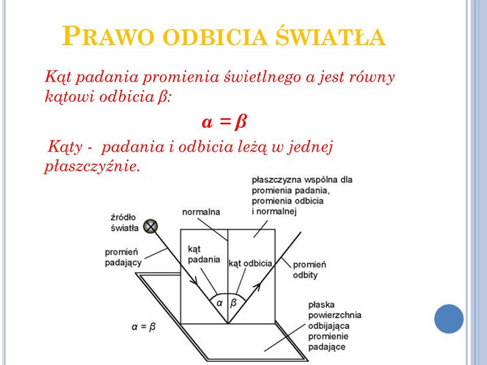 Prawo odbicia światła α = β