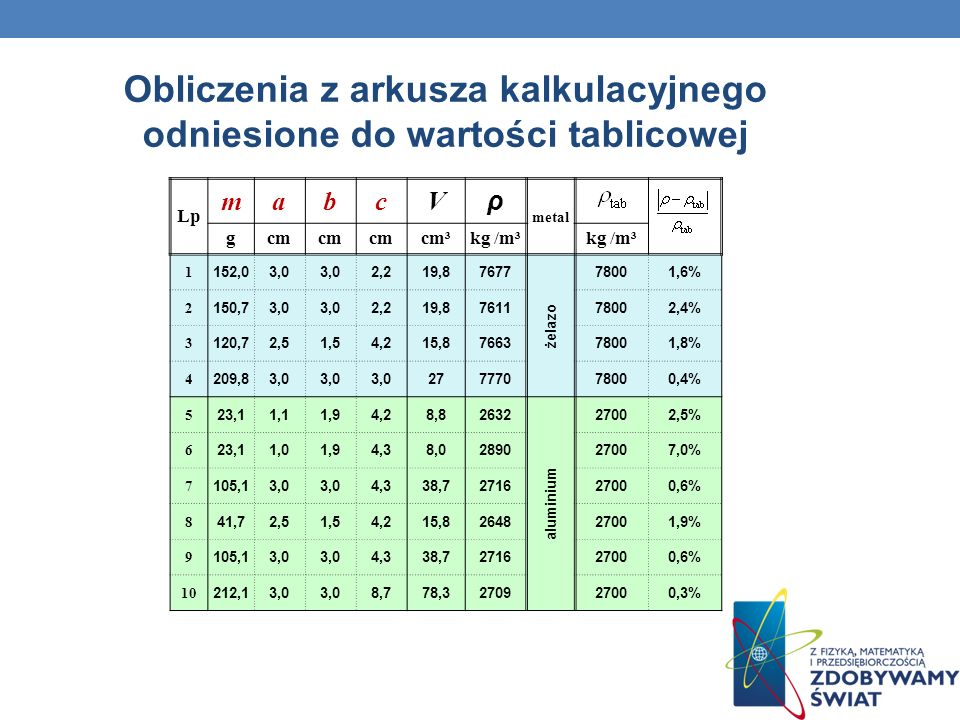 Obliczenia z arkusza kalkulacyjnego odniesione do wartości tablicowej