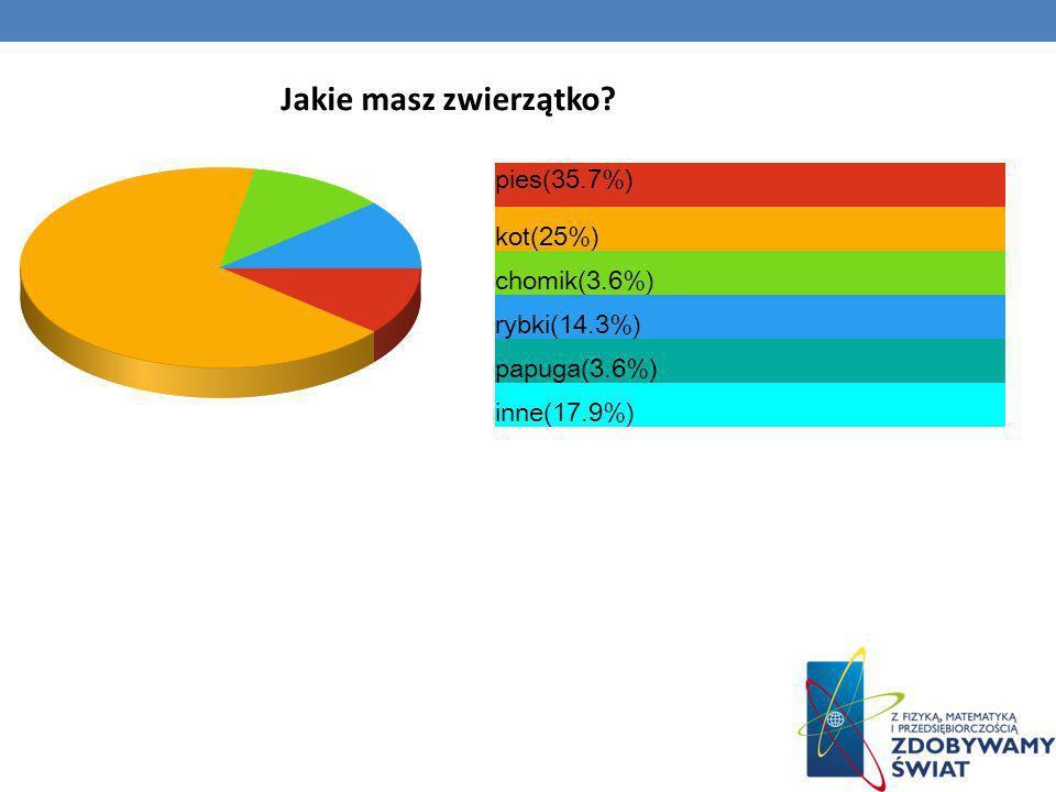 Jakie masz zwierzątko pies(35.7%) kot(25%) chomik(3.6%) rybki(14.3%)