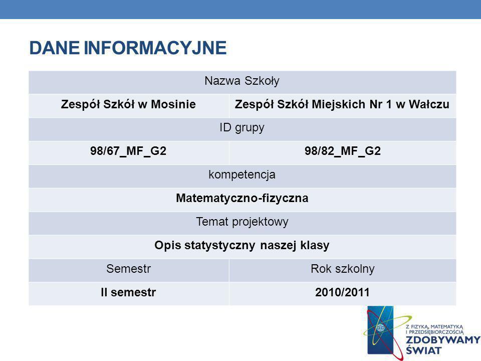 Dane INFORMACYJNE Nazwa Szkoły Zespół Szkół w Mosinie