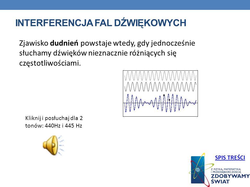 Interferencja fal dźwiękowYCH
