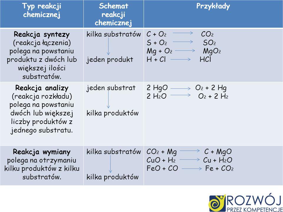 Typ reakcji chemicznej Schemat reakcji chemicznej