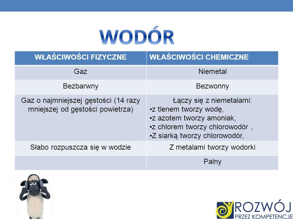 WODÓR WŁAŚCIWOŚCI FIZYCZNE WŁAŚCIWOŚCI CHEMICZNE Gaz Niemetal