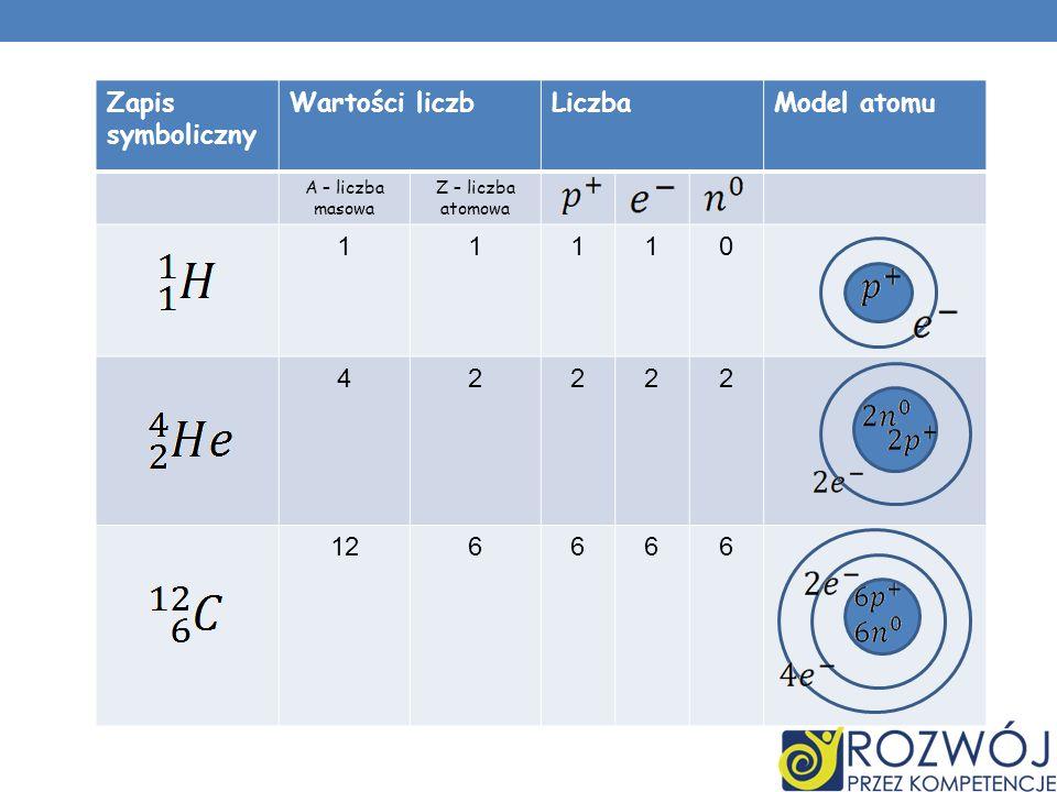 Zapis symboliczny Wartości liczb Liczba Model atomu 1 4 2 12 6