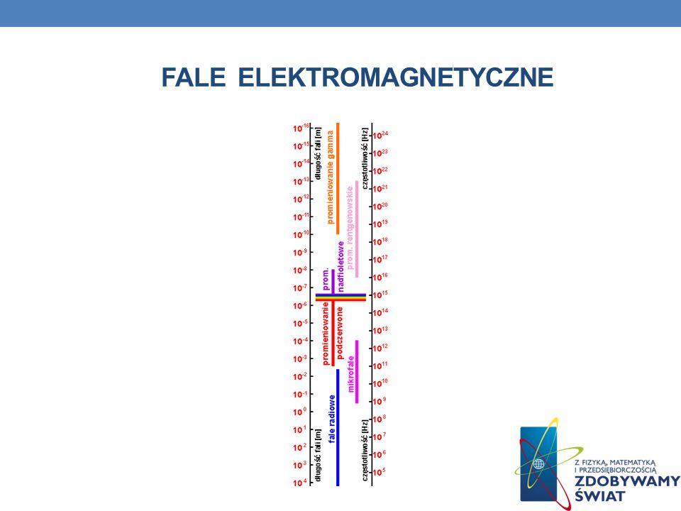 FALE ELEKTROMAGNETYCZNE