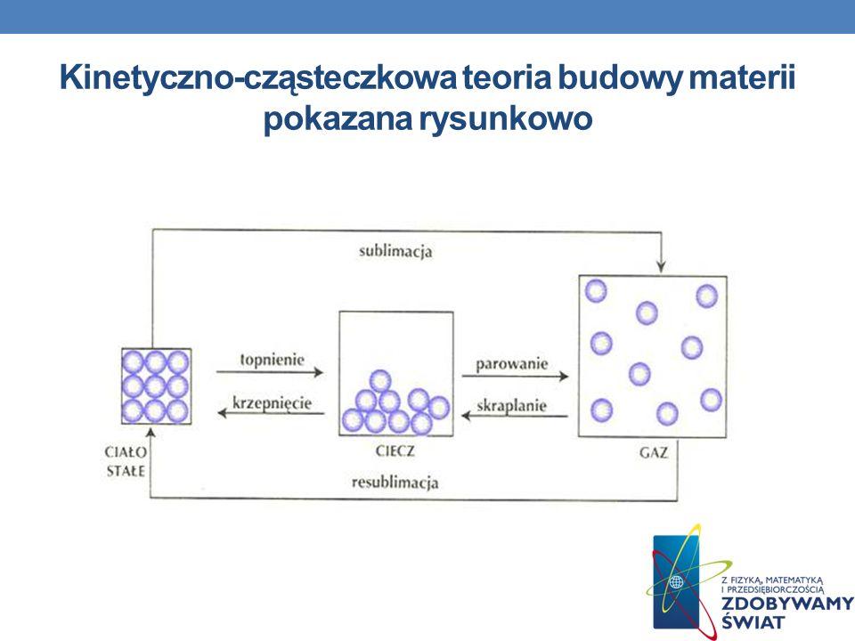 Kinetyczno-cząsteczkowa teoria budowy materii pokazana rysunkowo