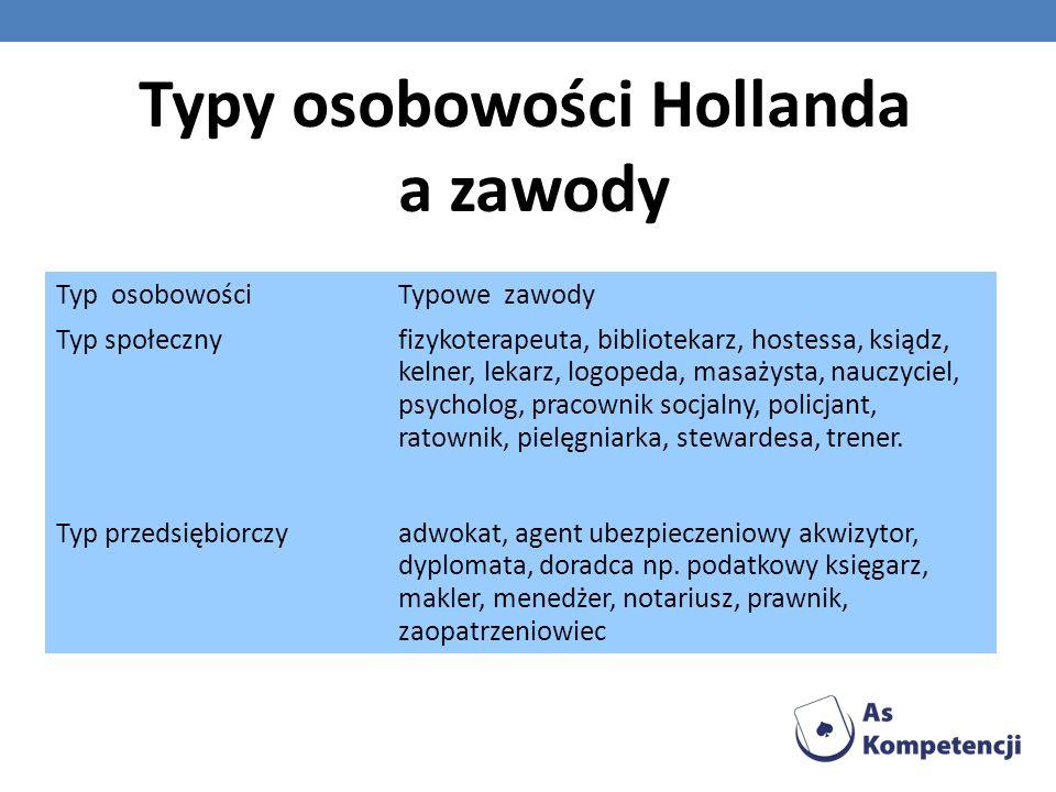 Typy osobowości Hollanda