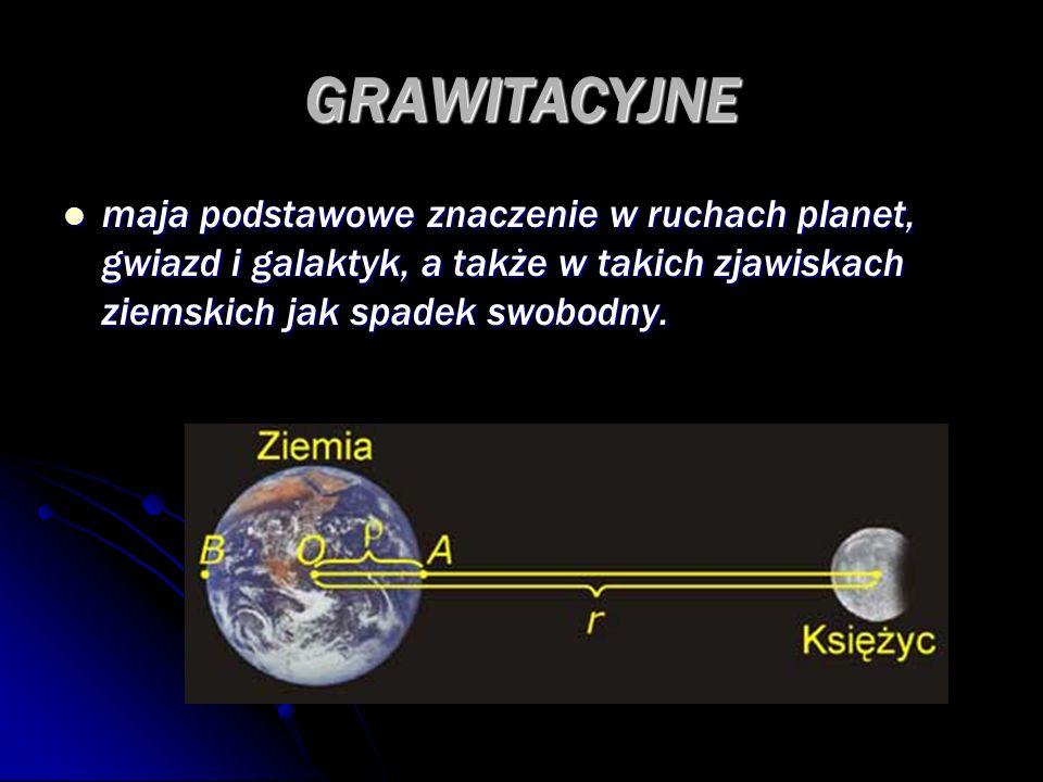GRAWITACYJNEmaja podstawowe znaczenie w ruchach planet, gwiazd i galaktyk, a także w takich zjawiskach ziemskich jak spadek swobodny.